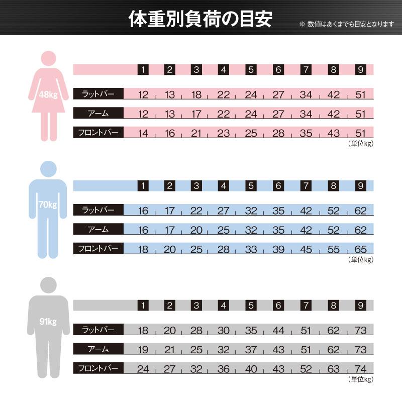 体重別負荷目安表